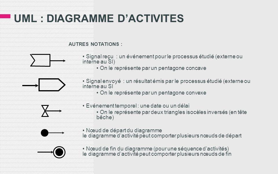 UML : DIAGRAMME DACTIVITES AUTRES NOTATIONS : Signal reçu : un événement pour le processus étudié (externe ou interne au SI) On le représente par un p