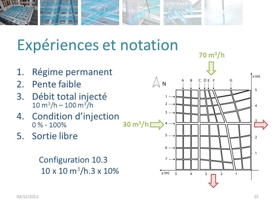 Expériences et notation 1.Régime permanent 2.Pente faible 3.Débit total injecté 10 m 3 /h – 100 m 3 /h 4.Condition dinjection 0 % - 100% 5.Sortie libre Configuration 10.3 10 x 10 m 3 /h.3 x 10% 04/12/201225 30 m 3 /h 70 m 3 /h