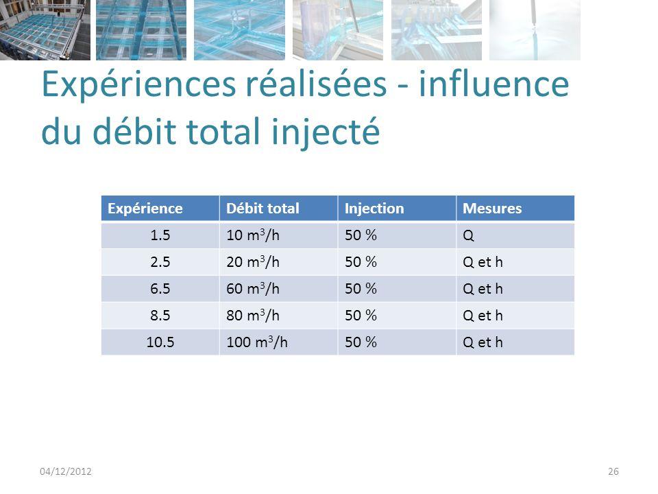 Expériences réalisées - influence du débit total injecté 04/12/201226 ExpérienceDébit totalInjectionMesures 1.510 m 3 /h50 %Q 2.520 m 3 /h50 %Q et h 6.560 m 3 /h50 %Q et h 8.580 m 3 /h50 %Q et h 10.5100 m 3 /h50 %Q et h