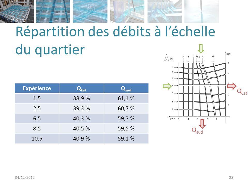 Répartition des débits à léchelle du quartier 04/12/201228 ExpérienceQ Est Q sud 1.538,9 %61,1 % 2.539,3 %60,7 % 6.540,3 %59,7 % 8.540,5 %59,5 % 10.540,9 %59,1 % Q sud Q Est