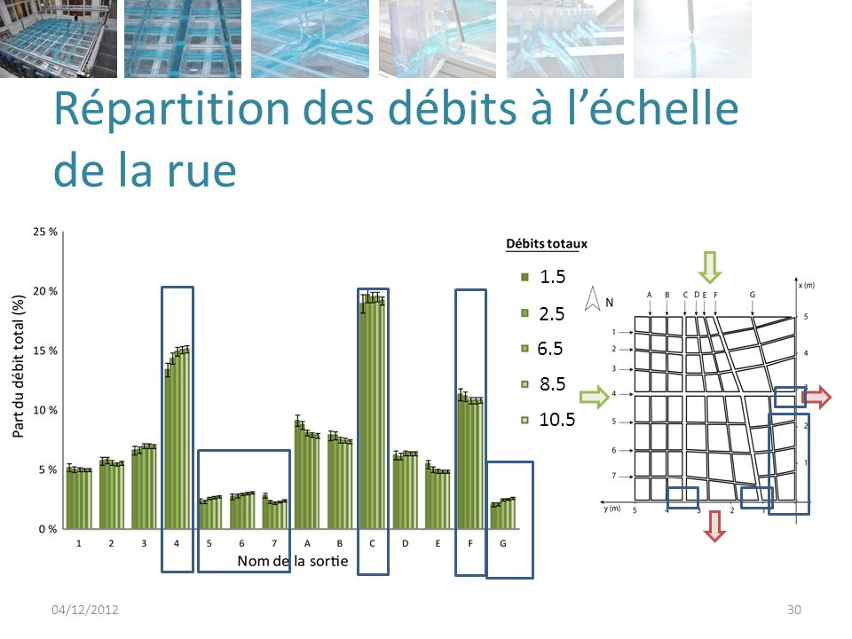 Répartition des débits à léchelle de la rue 04/12/201230 1.5 2.5 6.5 8.5 10.5