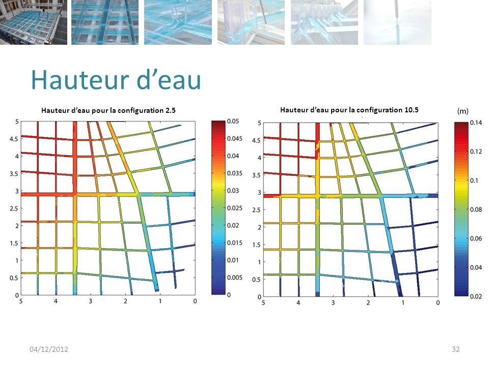 Hauteur deau 04/12/201232 Hauteur deau pour la configuration 2.5 10.5 Hauteur deau pour la configuration 10.5