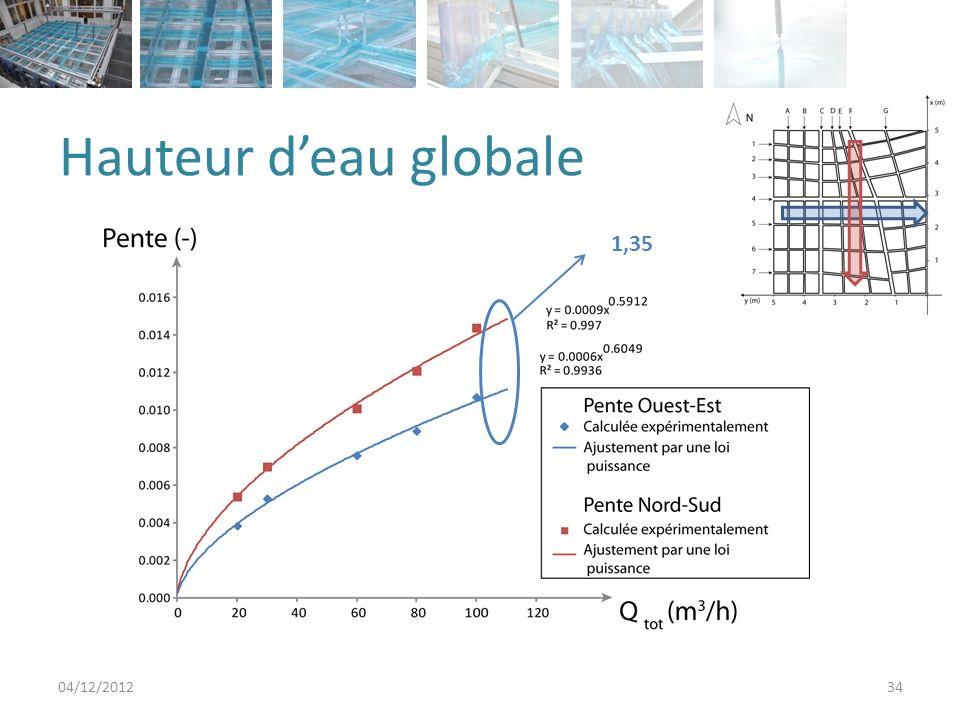 Analyse des résultats 04/12/201235 Répartition des débits GlobaleLocale Hauteur deau GlobaleLocale