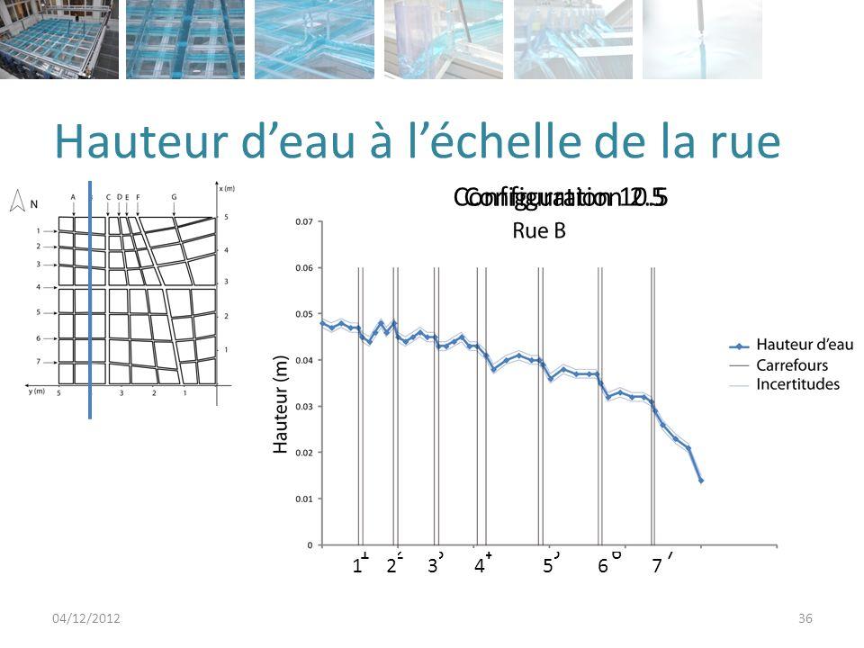 Hauteur deau à léchelle de la rue 04/12/201236 Configuration 10.5Configuration 2.5 1234567 1234567