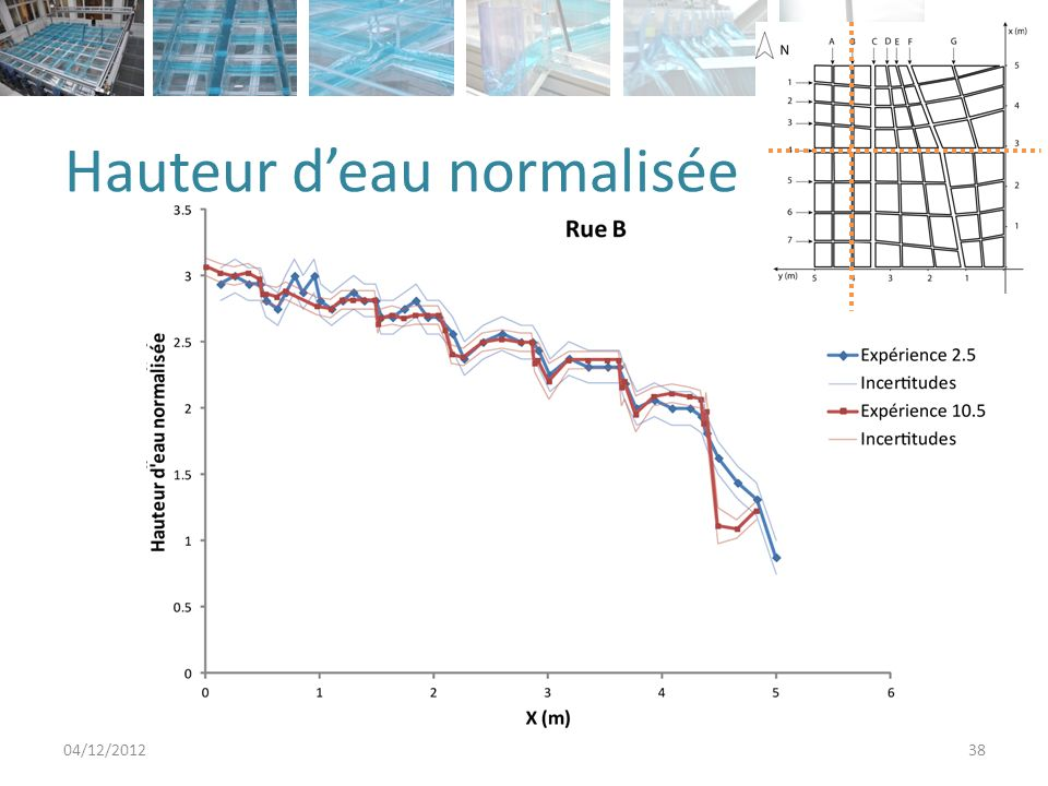 Hauteur deau normalisée 04/12/201238