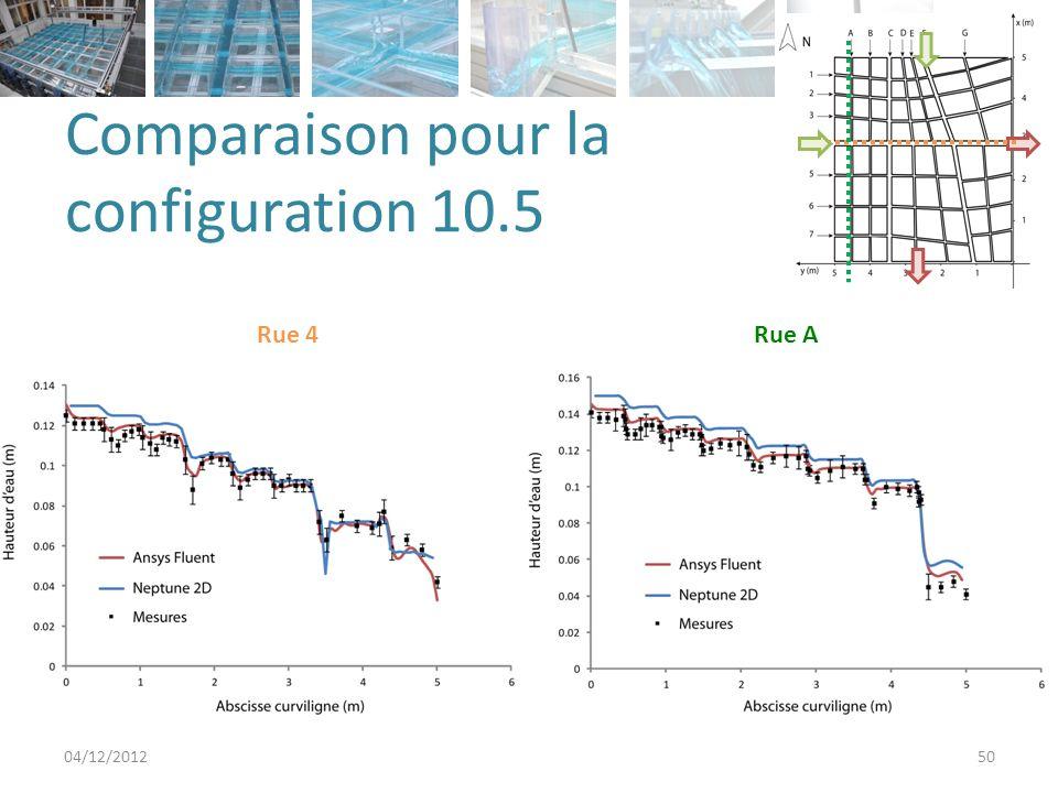 Comparaison pour la configuration 2.5 04/12/201251 Rue 4Rue A