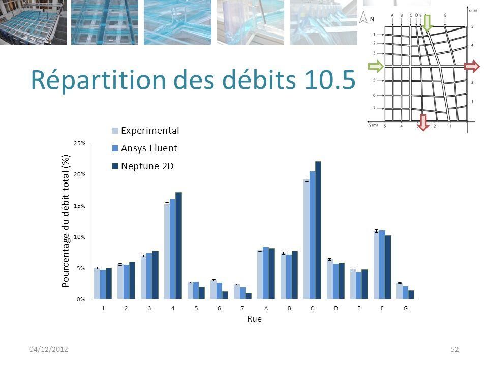 Répartition des débits 10.5 04/12/201252