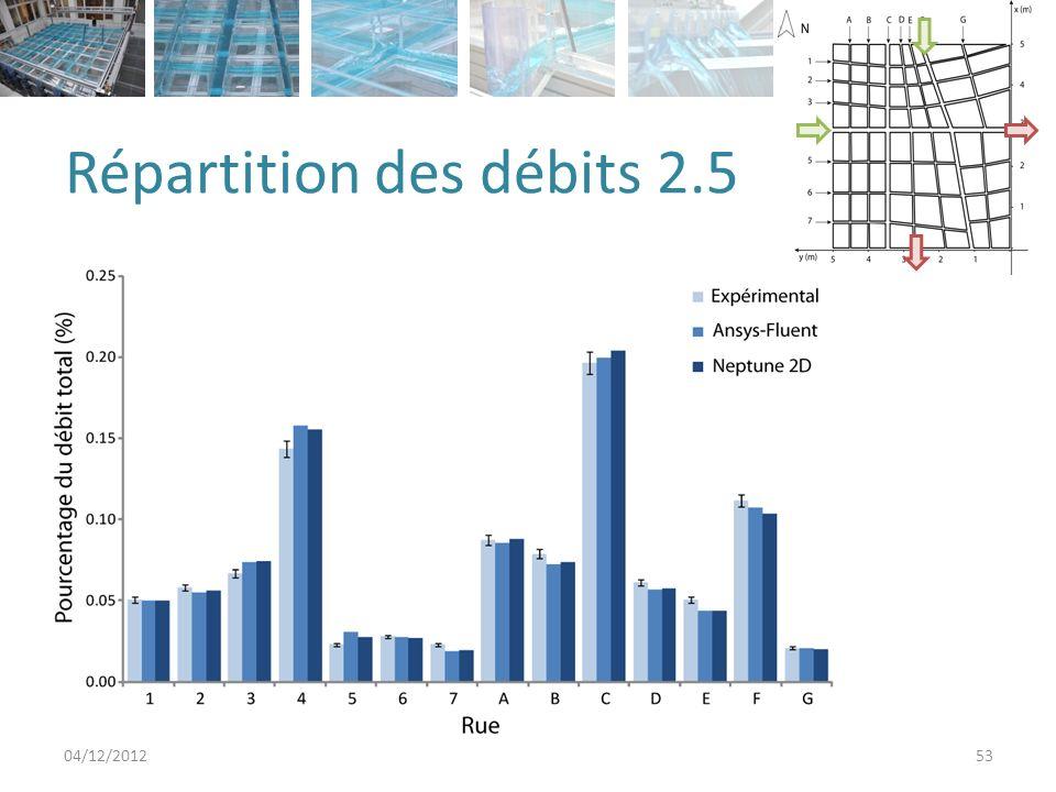 Répartition des débits 2.5 04/12/201253