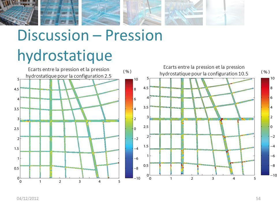 Discussion – Pression hydrostatique 04/12/201254 Ecarts entre la pression et la pression hydrostatique pour la configuration 2.5 Ecarts entre la pression et la pression hydrostatique pour la configuration 10.5