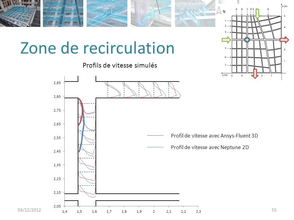 Zone de recirculation 04/12/201255 Echelle des vitesses Profil de vitesse avec Neptune 2D Profil de vitesse avec Ansys-Fluent 3D Profils de vitesse simulés