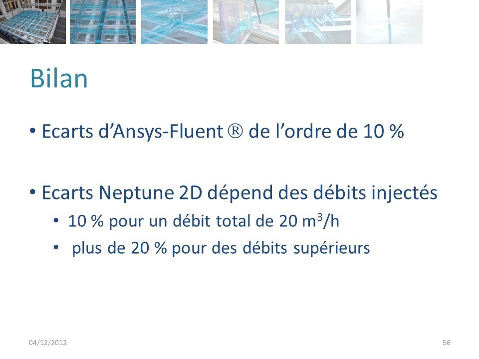 Bilan Ecarts dAnsys-Fluent de lordre de 10 % Ecarts Neptune 2D dépend des débits injectés 10 % pour un débit total de 20 m 3 /h plus de 20 % pour des