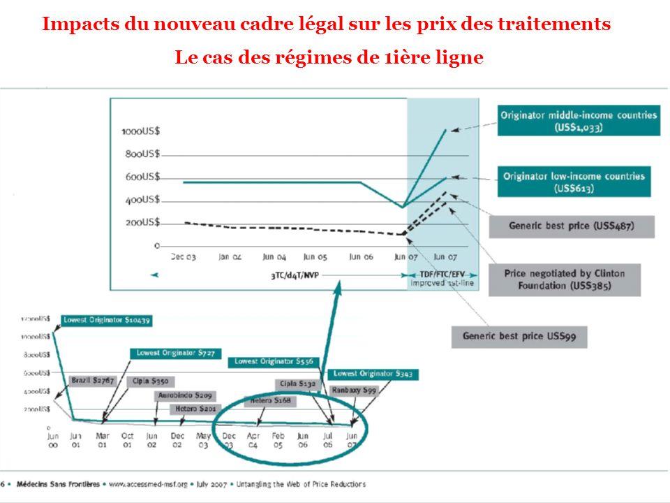 Impacts du nouveau cadre légal sur les prix des traitements Le cas des régimes de 1ière ligne