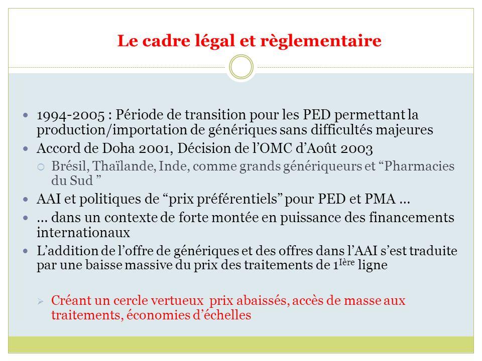 Le cadre légal et règlementaire 1994-2005 : Période de transition pour les PED permettant la production/importation de génériques sans difficultés maj