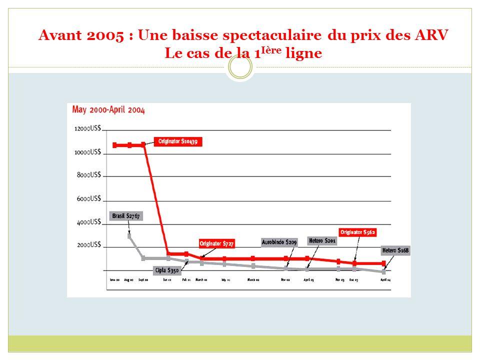 Avant 2005 : Une baisse spectaculaire du prix des ARV Le cas de la 1 Ière ligne