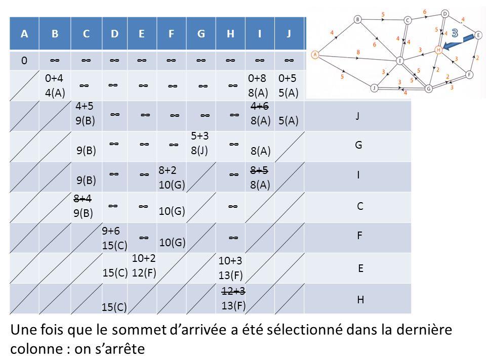 ABCDEFGHIJ Sommet sélectionné 0A 0+4 4(A) 0+8 8(A) 0+5 5(A) B 4+5 9(B) 4+6 8(A)5(A) J 5+3 8(J)9(B) 8(A) G 8+5 8(A) 8+2 10(G) 9(B) I 8+4 9(B) 10(G) C 9