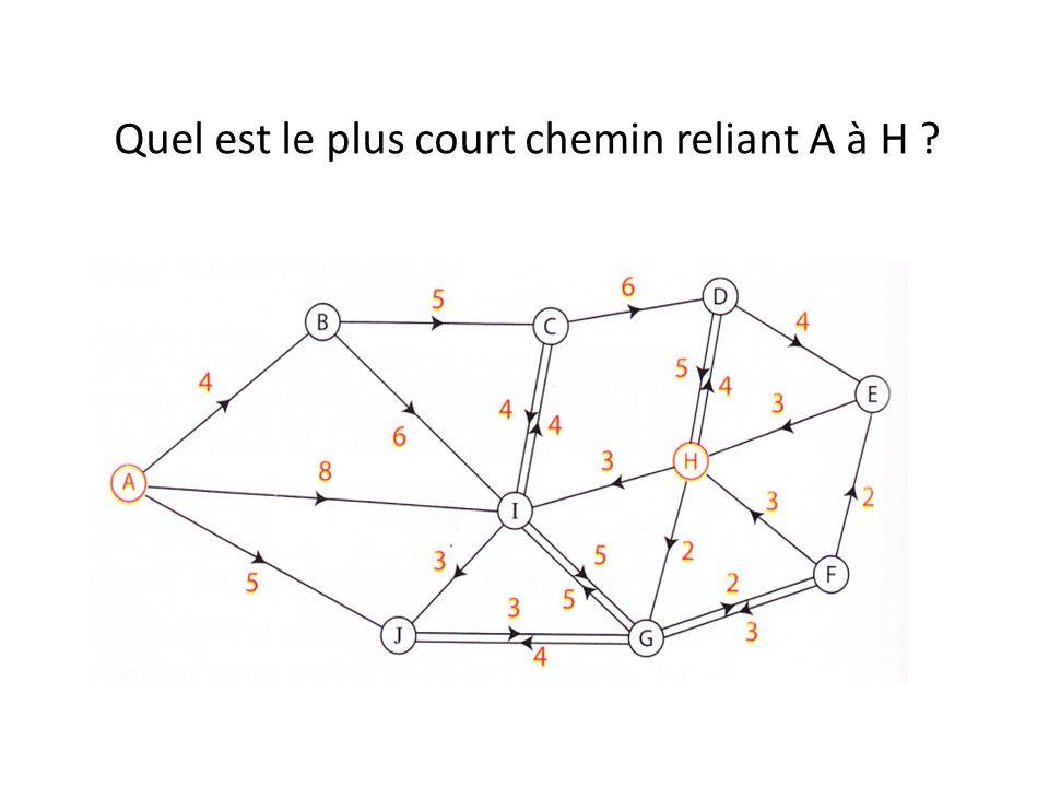 Quel est le plus court chemin reliant A à H ?