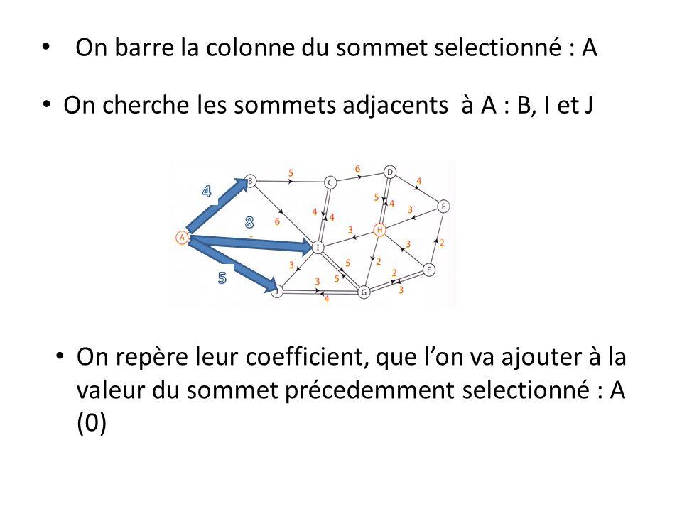 On barre la colonne du sommet selectionné : A On cherche les sommets adjacents à A : B, I et J On repère leur coefficient, que lon va ajouter à la val