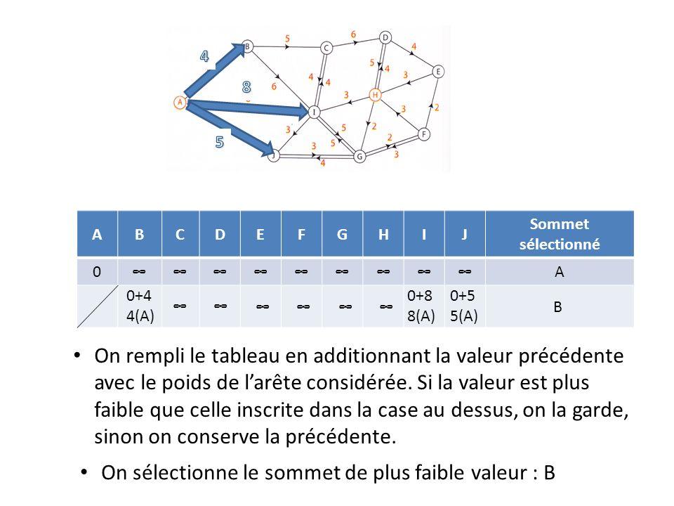 ABCDEFGHIJ Sommet sélectionné 0A 0+4 4(A) 0+8 8(A) 0+5 5(A) On rempli le tableau en additionnant la valeur précédente avec le poids de larête considér