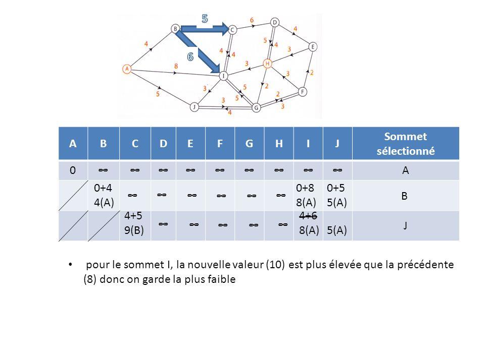 ABCDEFGHIJ Sommet sélectionné 0A 0+4 4(A) 0+8 8(A) 0+5 5(A) B 4+5 9(B) 4+6 8(A)5(A) J pour le sommet I, la nouvelle valeur (10) est plus élevée que la