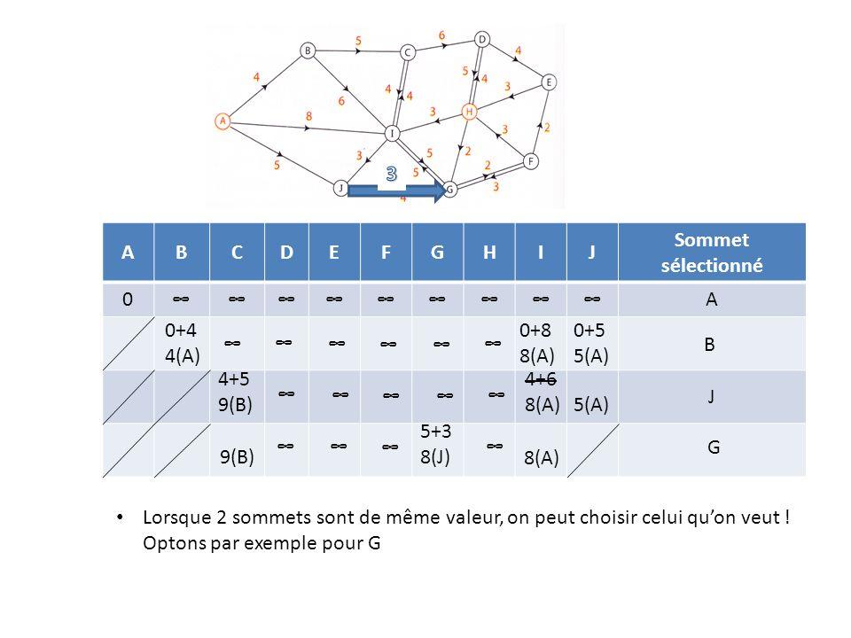 ABCDEFGHIJ Sommet sélectionné 0A 0+4 4(A) 0+8 8(A) 0+5 5(A) B 4+5 9(B) 4+6 8(A)5(A) J 5+3 8(J)9(B) 8(A) Lorsque 2 sommets sont de même valeur, on peut