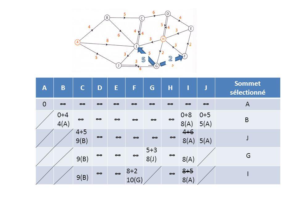 ABCDEFGHIJ Sommet sélectionné 0A 0+4 4(A) 0+8 8(A) 0+5 5(A) B 4+5 9(B) 4+6 8(A)5(A) J 5+3 8(J)9(B) 8(A) G 8+5 8(A) 8+2 10(G) 9(B) I