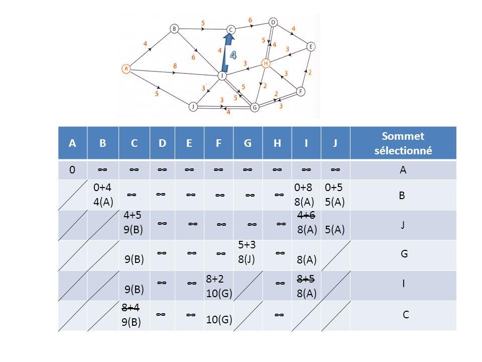 ABCDEFGHIJ Sommet sélectionné 0A 0+4 4(A) 0+8 8(A) 0+5 5(A) B 4+5 9(B) 4+6 8(A)5(A) J 5+3 8(J)9(B) 8(A) G 8+5 8(A) 8+2 10(G) 9(B) I 8+4 9(B) 10(G) C