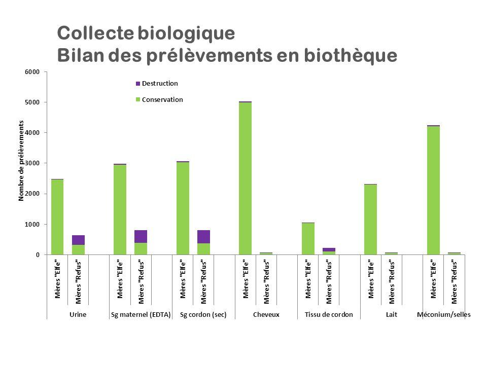 Collecte biologique Bilan des prélèvements en biothèque