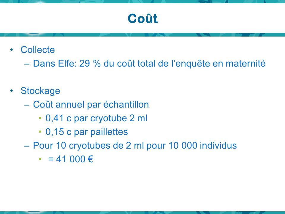 Coût Collecte – Dans Elfe: 29 % du coût total de lenquête en maternité Stockage – Coût annuel par échantillon 0,41 c par cryotube 2 ml 0,15 c par paillettes – Pour 10 cryotubes de 2 ml pour 10 000 individus = 41 000