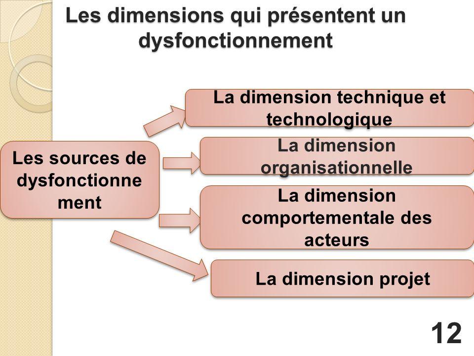 Les dimensions qui présentent un dysfonctionnement Les sources de dysfonctionne ment La dimension technique et technologique La dimension organisationnelle La dimension comportementale des acteurs La dimension projet 12