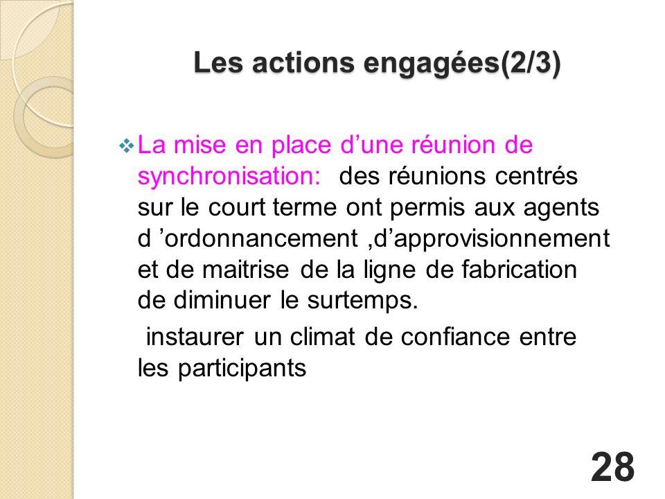 Les actions engagées(2/3) La mise en place dune réunion de synchronisation: des réunions centrés sur le court terme ont permis aux agents d ordonnancement,dapprovisionnement et de maitrise de la ligne de fabrication de diminuer le surtemps.