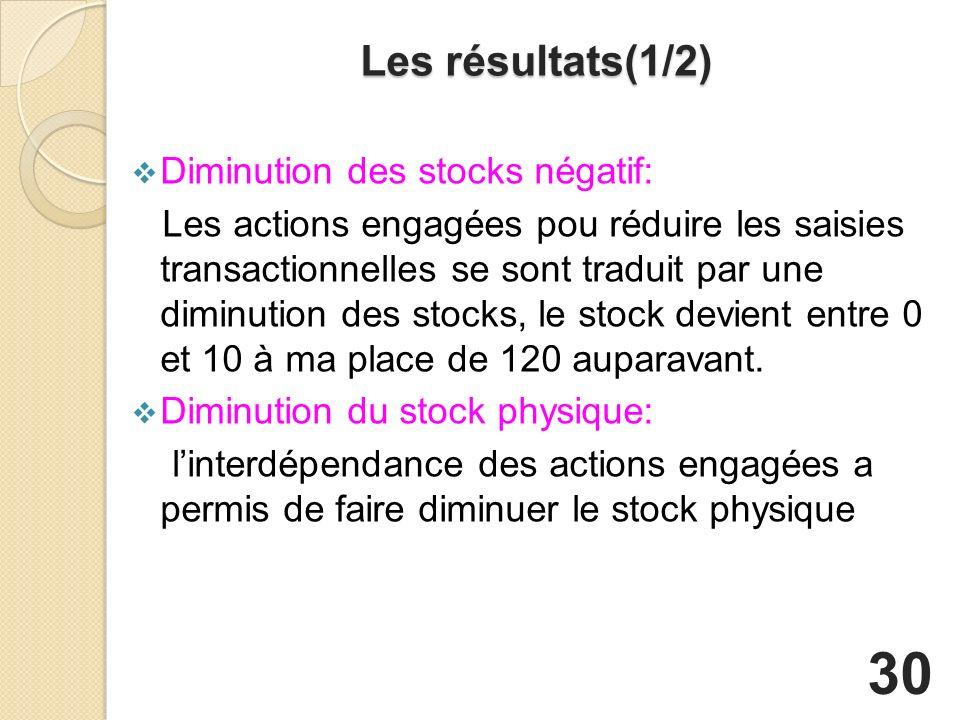 Les résultats(1/2) Diminution des stocks négatif: Les actions engagées pou réduire les saisies transactionnelles se sont traduit par une diminution des stocks, le stock devient entre 0 et 10 à ma place de 120 auparavant.