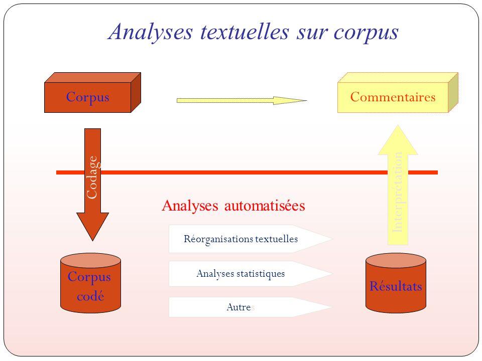 Analyses textuelles sur corpus Interprétation Codage CommentairesCorpus codé Résultats Analyses automatisées Analyses statistiques Réorganisations textuelles Autres