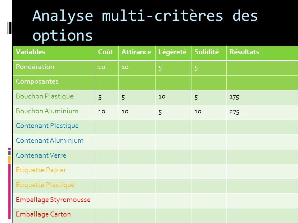 Analyse multi-critères des options VariablesCoûtAttiranceLégèretéSoliditéRésultats Pondération10 55 Composantes Bouchon Plastique55105175 Bouchon Alum