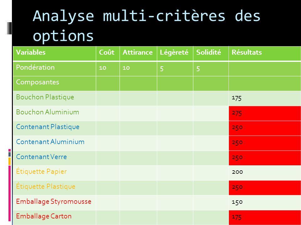 Analyse multi-critères des options VariablesCoûtAttiranceLégèretéSoliditéRésultats Pondération10 55 Composantes Bouchon Plastique175 Bouchon Aluminium