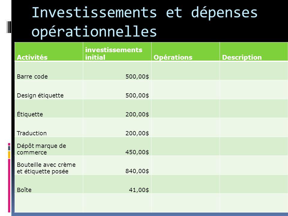 Investissements et dépenses opérationnelles Activités investissements initialOpérationsDescription Barre code500,00$ Design étiquette500,00$ Étiquette