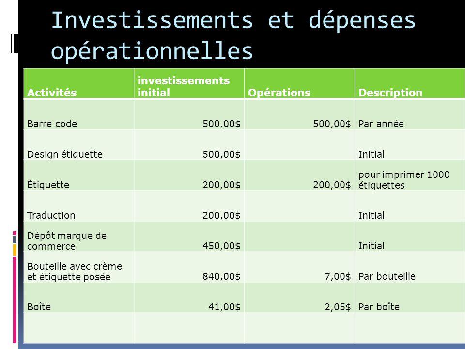 Investissements et dépenses opérationnelles Activités investissements initialOpérationsDescription Barre code500,00$ Par année Design étiquette500,00$