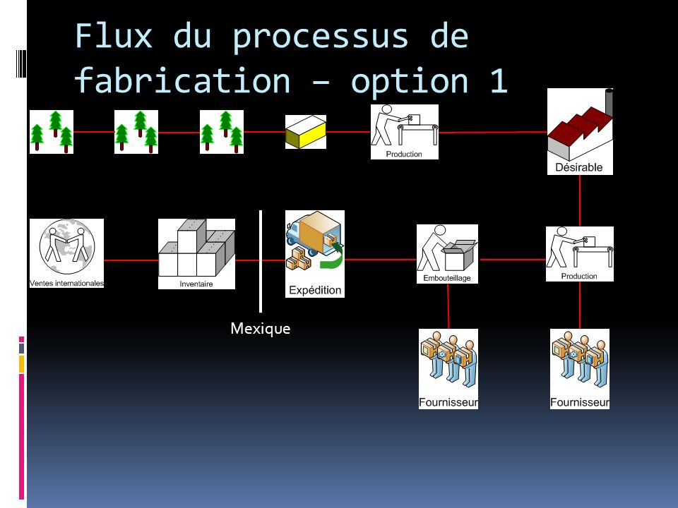 Flux du processus de fabrication – option 1 Mexique