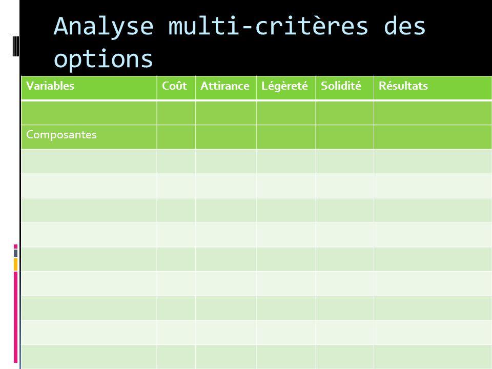 Analyse multi-critères des options VariablesCoûtAttiranceLégèretéSoliditéRésultats Composantes