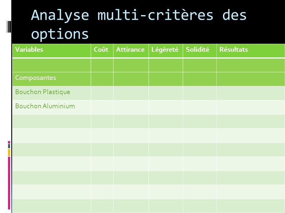 Analyse multi-critères des options VariablesCoûtAttiranceLégèretéSoliditéRésultats Composantes Bouchon Plastique Bouchon Aluminium