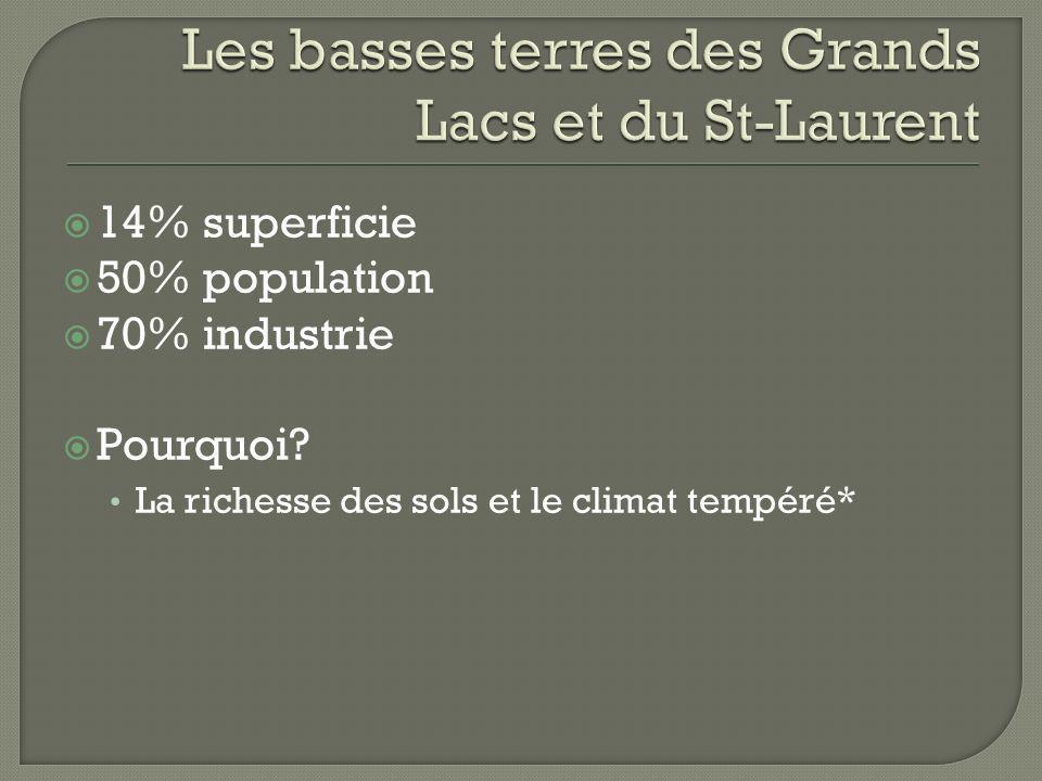 14% superficie 50% population 70% industrie Pourquoi? La richesse des sols et le climat tempéré*