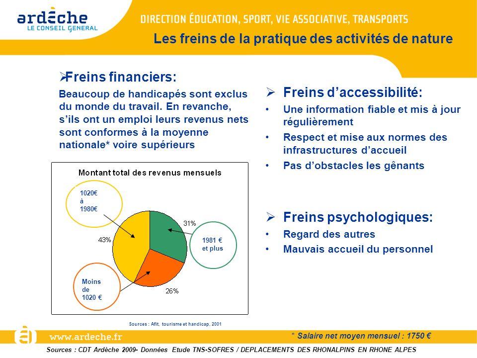 Les freins de la pratique des activités de nature Freins financiers: Beaucoup de handicapés sont exclus du monde du travail. En revanche, sils ont un