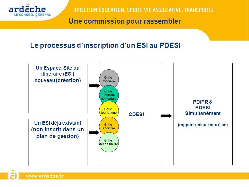 CDESI PDIPR & PDESI Simultanément (rapport unique aux élus) Un Espace, Site ou itinéraire (ESI) nouveau (création) Un ESI déjà existant (non inscrit d