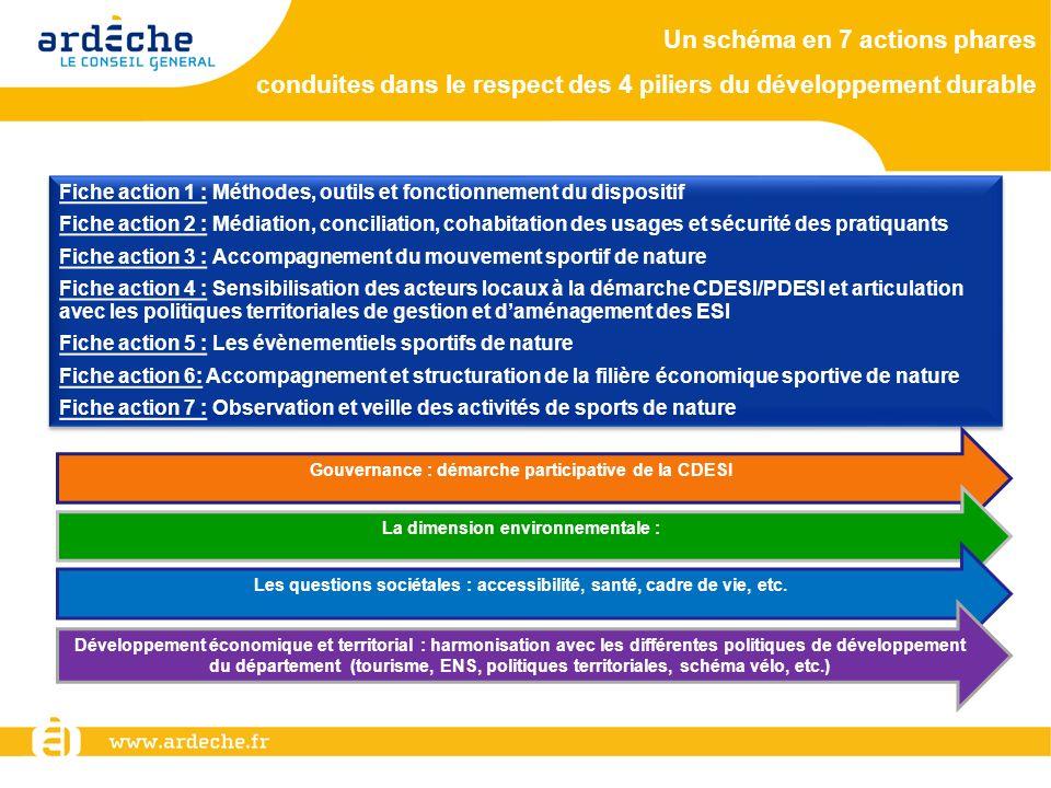 Politiques territoriales et autres politiques du Département Schéma du tourisme Politique ENS Schéma vélo Schéma de dév.