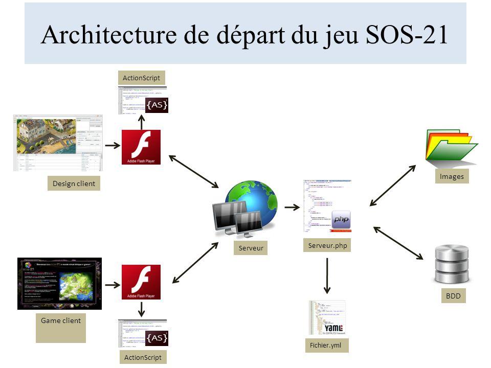 Architecture de départ du jeu SOS-21 Design client Game client Serveur BDD Images Serveur.php Fichier.yml ActionScript
