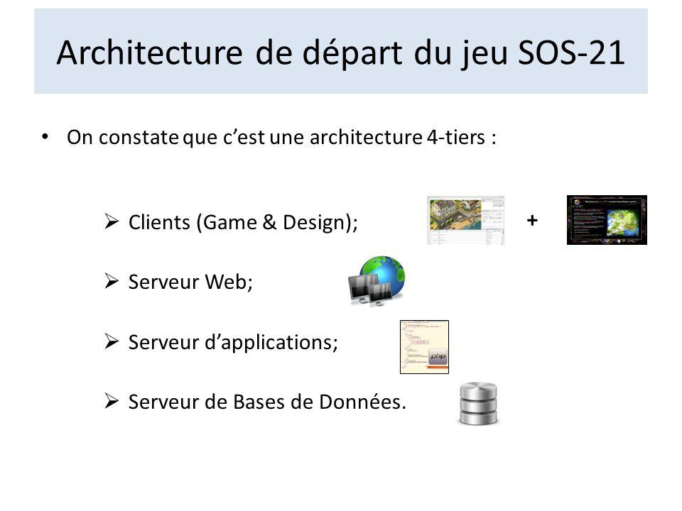 On constate que cest une architecture 4-tiers : Clients (Game & Design); Serveur Web; Serveur dapplications; Serveur de Bases de Données. Architecture