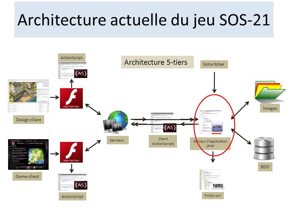 Design client Game client BDD Images Fichier.yml ActionScript Serveur Client (ActionScript) Serveur dapplication (PHP Architecture actuelle du jeu SOS