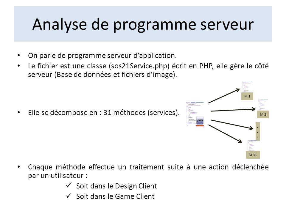 Analyse de programme serveur On parle de programme serveur dapplication. Le fichier est une classe (sos21Service.php) écrit en PHP, elle gère le côté