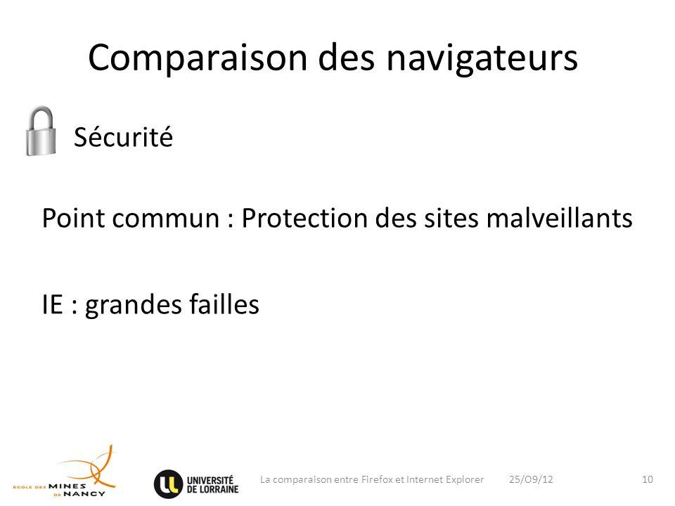 Comparaison des navigateurs o Sécurité Point commun : Protection des sites malveillants IE : grandes failles 25/O9/12La comparaison entre Firefox et I
