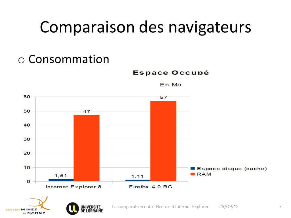 Comparaison des navigateurs o Customisation 25/O9/12La comparaison entre Firefox et Internet Explorer8