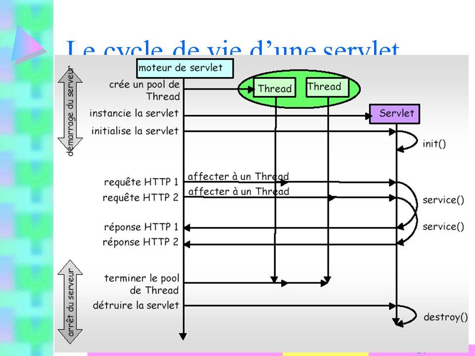 2007-2008 34 S. Ben Yahia Le cycle de vie dune servlet